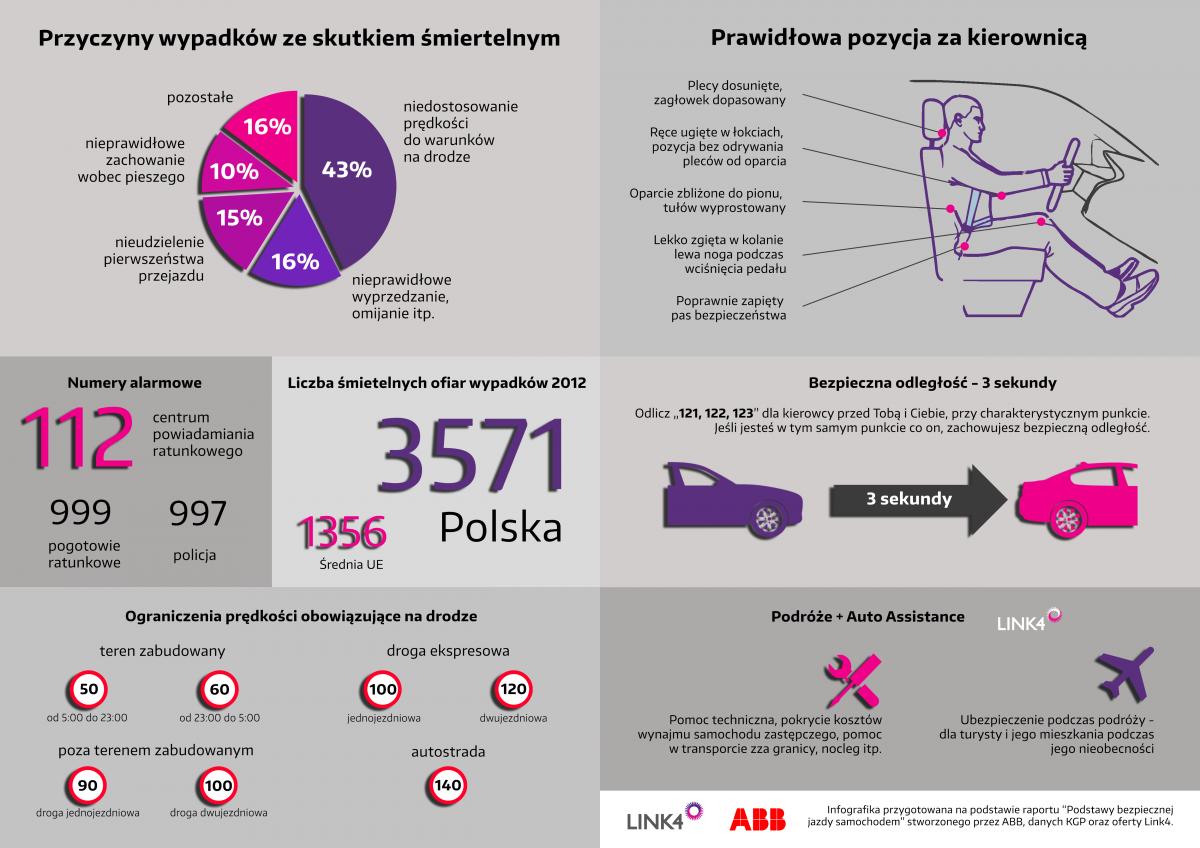 infografika bezpieczenstwo na drodze